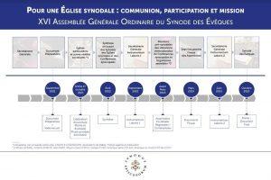 Synode 2023_infographie des étapes